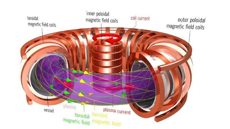 Американские ученые представили сферический токамак нового типа - 3