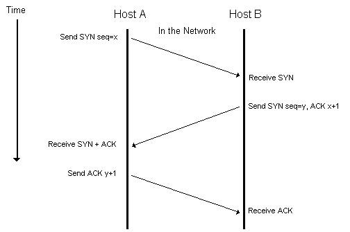 Установление TCP-соединения