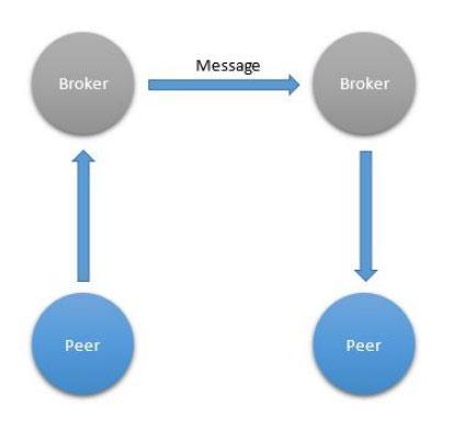 Шаблоны взаимодействия для интернета вещей - 7