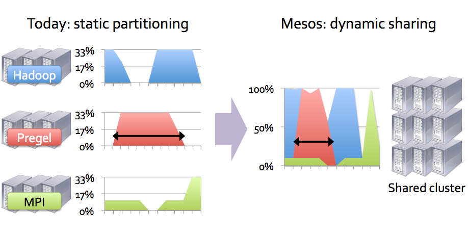 Mesos. Cluster Management - 2