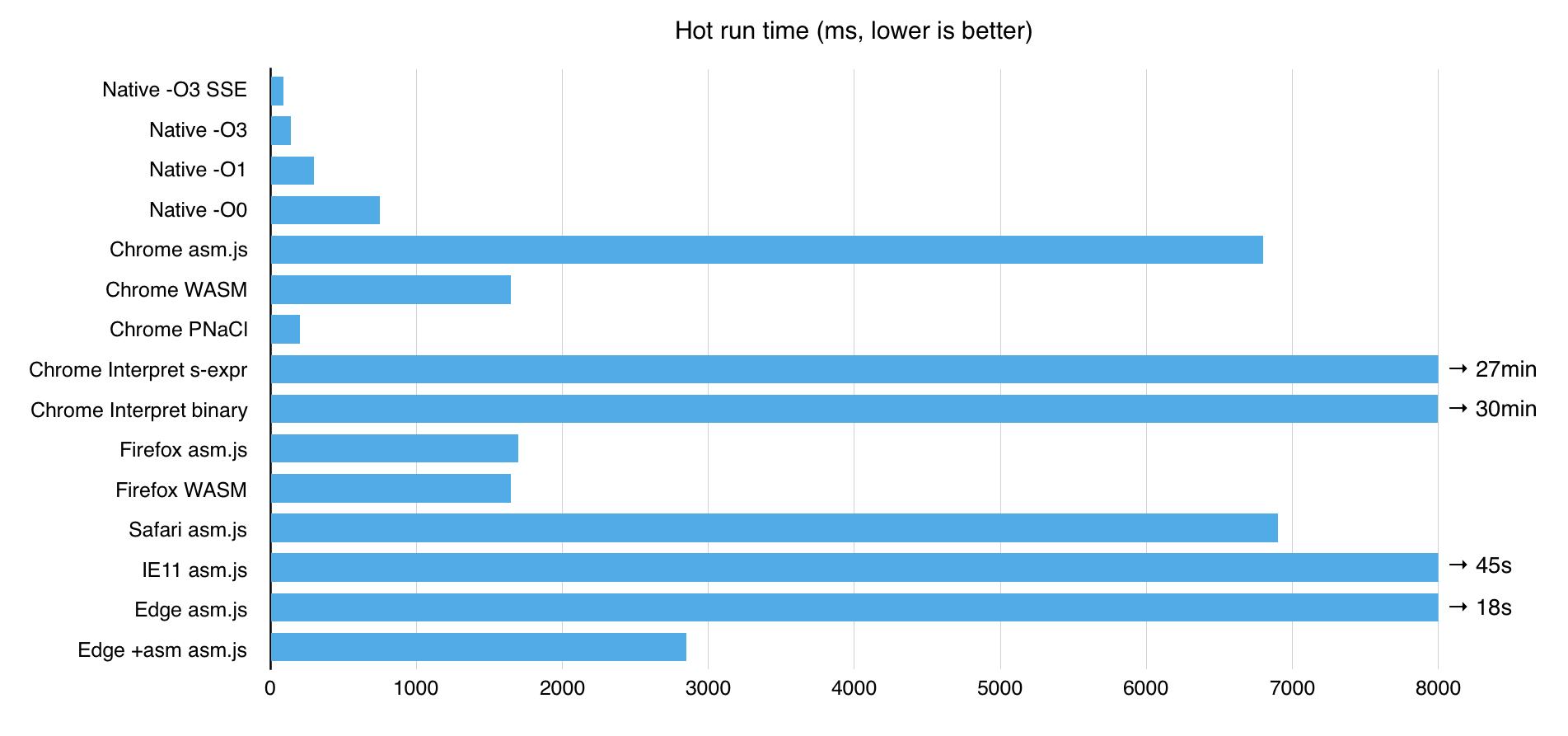 64-битная арифметика в браузере и WebAssembly - 5