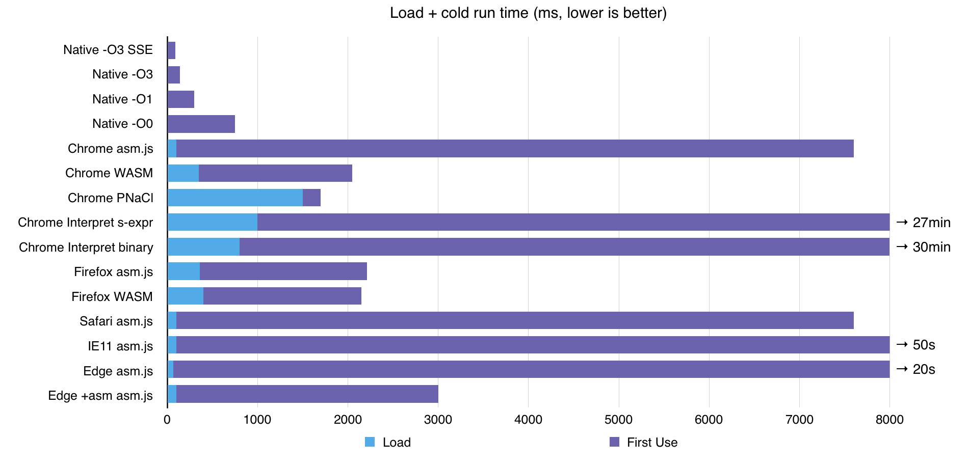 64-битная арифметика в браузере и WebAssembly - 6