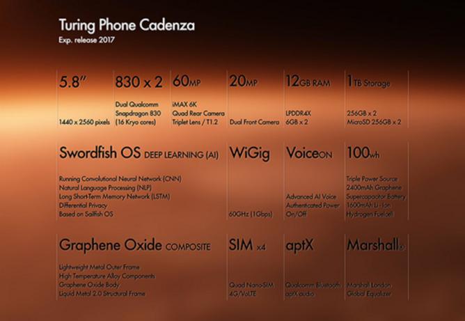 Turing Phone Cadenza — смартфон из будущего с двумя SoC Snapdragon 830, 12 ГБ ОЗУ, тремя аккумуляторами и камерой разрешением 60 Мп