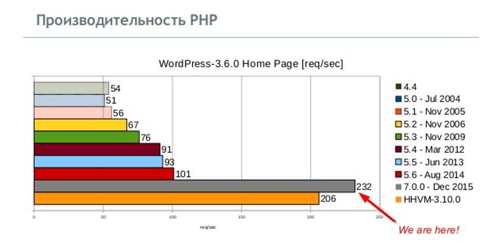 [СПб, Анонс] Встреча CodeFreeze с разработчиком PHP Дмитрием Стоговым про внутреннее устройство виртуальной машины PHP - 1