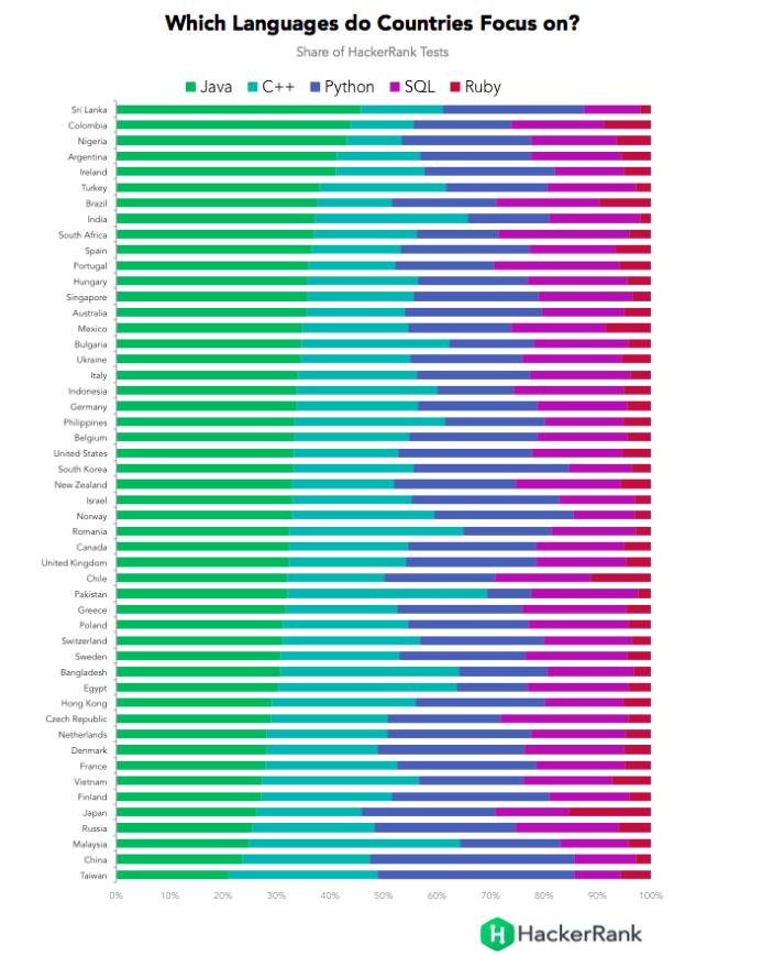 Рейтинг HackerRank: самые лучшие программисты — в Китае, России и Польше - 5