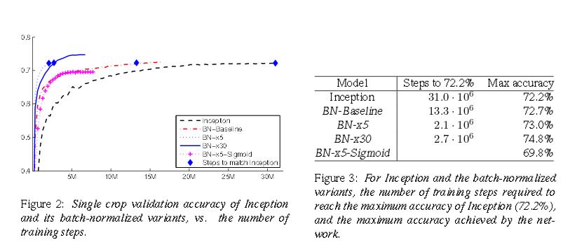 Batch Normalization для ускорения обучения нейронных сетей - 2