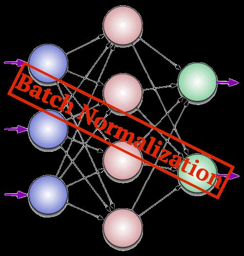 Batch Normalization для ускорения обучения нейронных сетей - 1