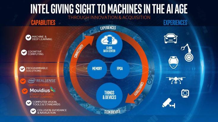 Intel покупает компанию Movidius, разрабатывающую процессоры для систем машинного зрения