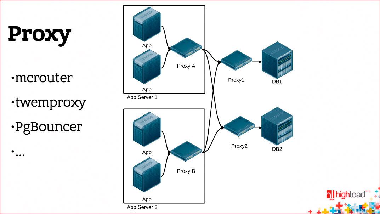 Анатомия веб-сервиса - 9