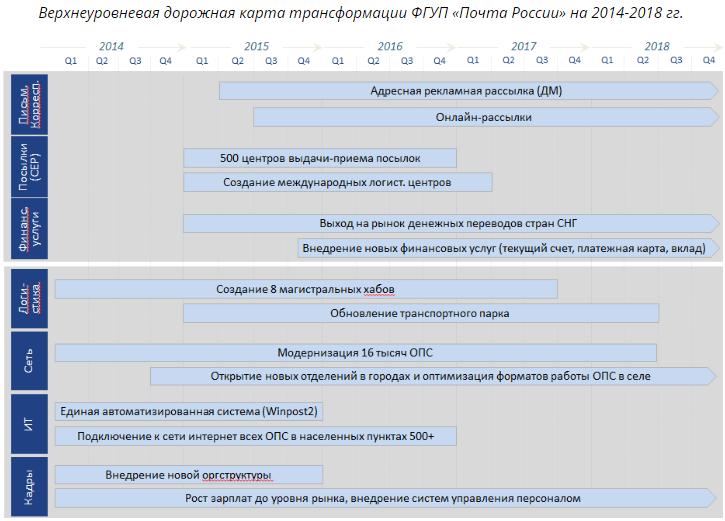 стратегия развития Почты России
