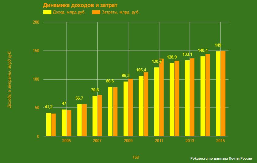 динамика доходов и затрат Почты России