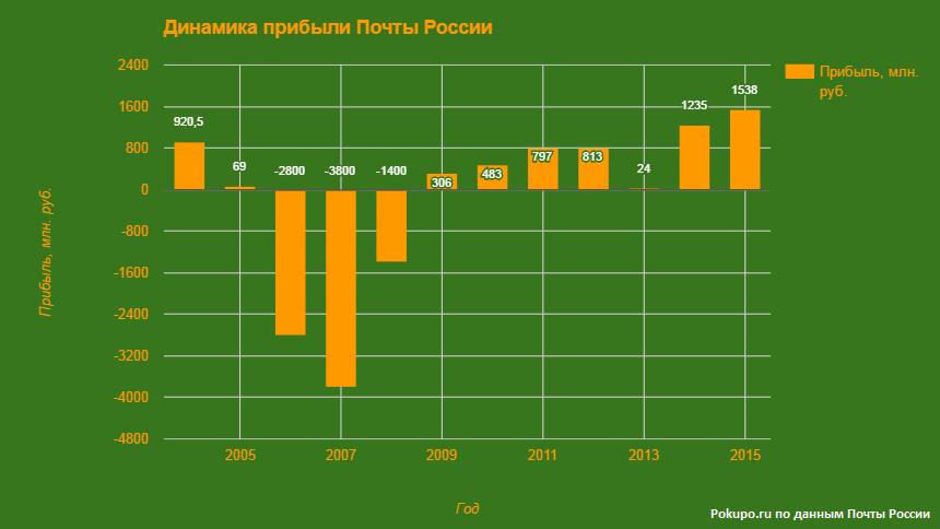 динамика роста прибыли Почты России
