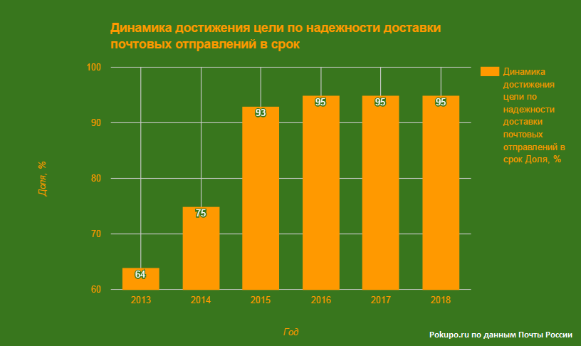 динамика достижения цели по срокам доставки Почты России