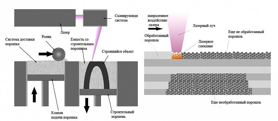 3D-печать из металла набирает обороты - 2