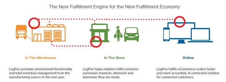 Компания  LogFire переходит под крыло Oracle