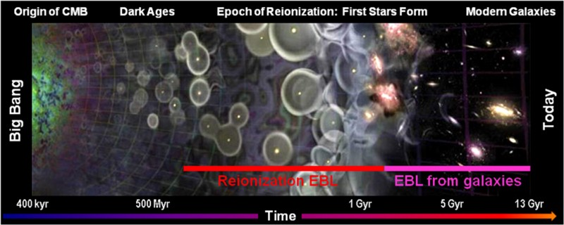Спросите Итана №88: где находится космическое микроволновое фоновое излучение? - 1