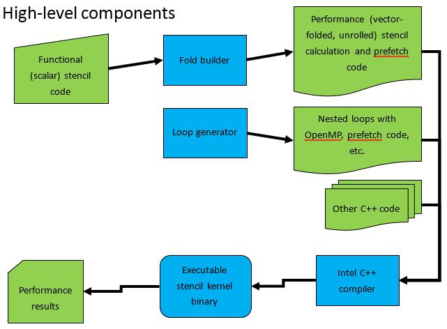 Ускоряем трафаретные вычисления: сборка и запуск YASK на процессорах Intel - 2