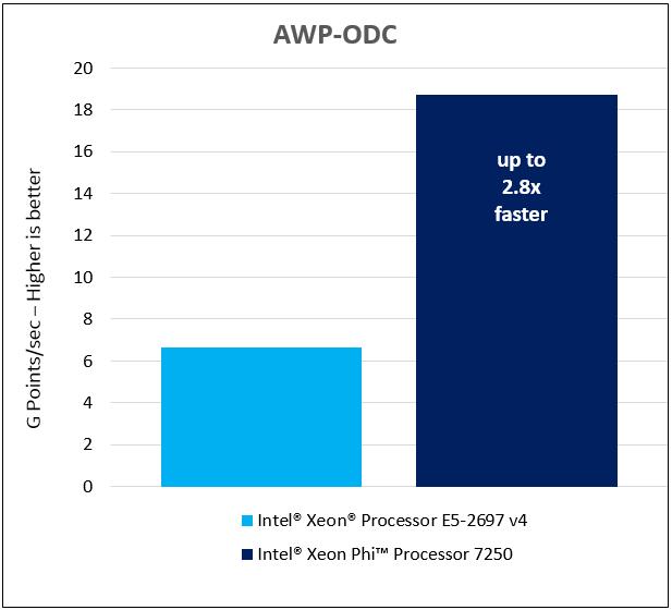 Ускоряем трафаретные вычисления: сборка и запуск YASK на процессорах Intel - 3