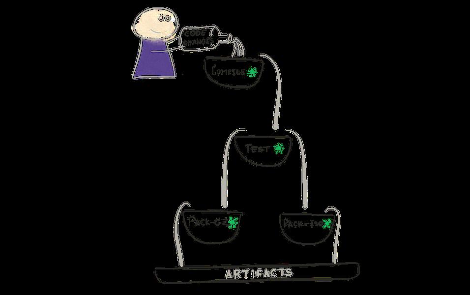 Pipelines illustration