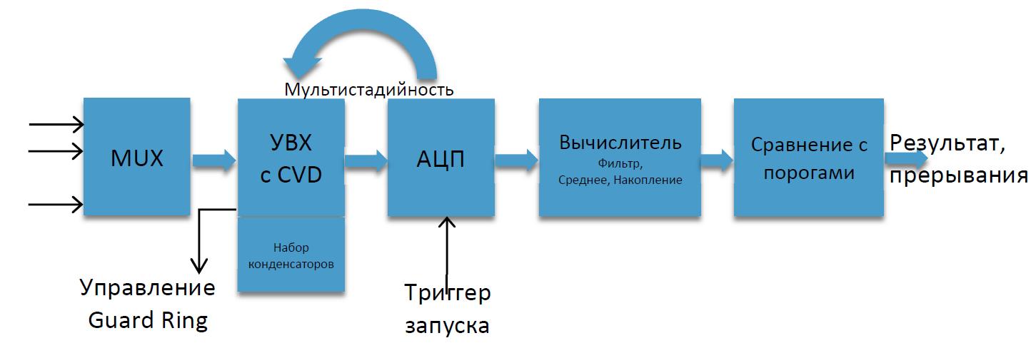 50 оттенков ПНЯ* АЦП и АЦП с вычислителем микроконтроллеров Microchip - 1