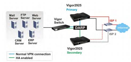 Обзор маршрутизатора Draytek серии 2925. Часть первая: общий обзор, характеристики и тесты - 15