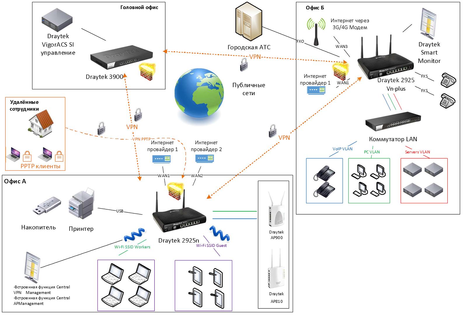 Обзор маршрутизатора Draytek серии 2925. Часть первая: общий обзор, характеристики и тесты - 2