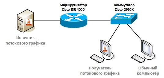 Оптимизация передачи multicast-трафика в локальной сети с помощью IGMP snooping - 2