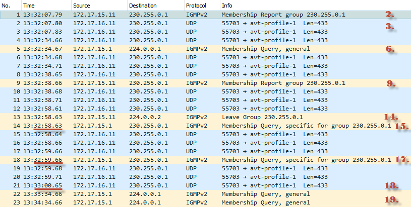 Оптимизация передачи multicast-трафика в локальной сети с помощью IGMP snooping - 26