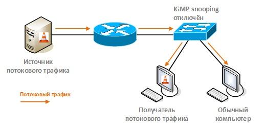 Оптимизация передачи multicast-трафика в локальной сети с помощью IGMP snooping - 9