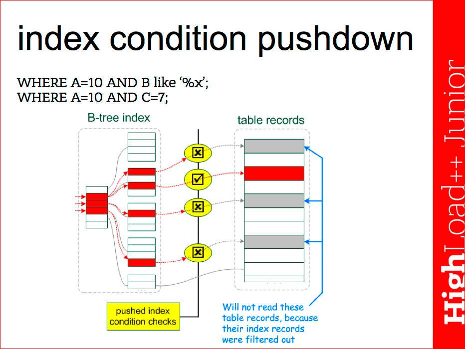 Основы индексирования и возможности EXPLAIN в MySQL - 7