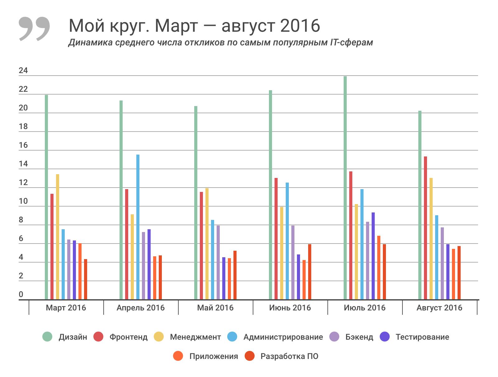 Отчет о результатах «Моего круга» за август 2016, и самые популярные вакансии месяца - 2