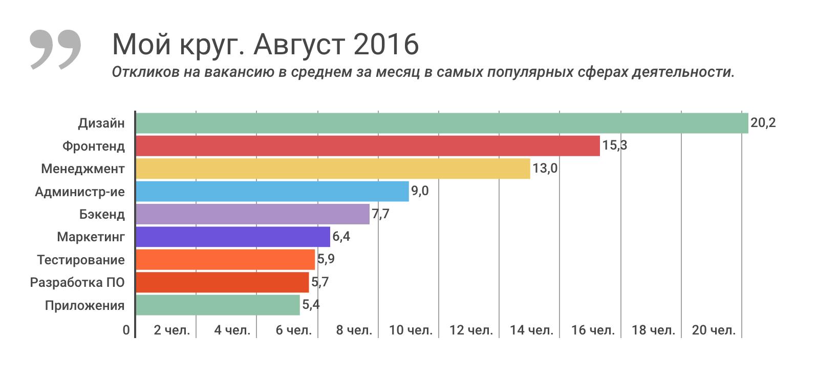 Отчет о результатах «Моего круга» за август 2016, и самые популярные вакансии месяца - 1
