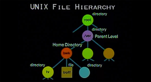 Персона: Деннис Ритчи — создатель языка С и ОС UNIX - 4