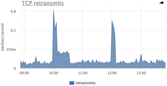 Мониторинг сетевого стэка linux - 12