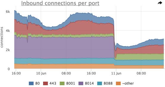 Мониторинг сетевого стэка linux - 3