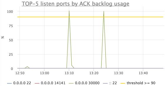 Мониторинг сетевого стэка linux - 8