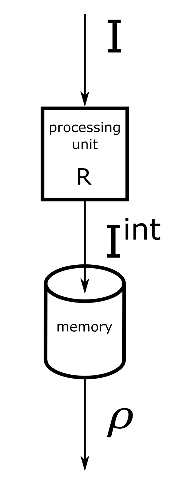Логика сознания. Часть 5. Смысловой подход к анализу информации - 11