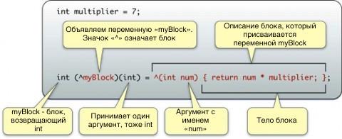 Использование блоков в iOS. Часть 2 - 1