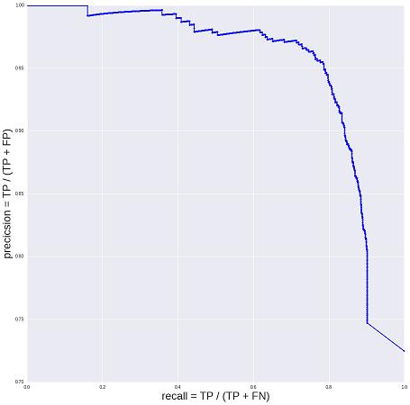 График точность vs полнота выглядит традиционным образом