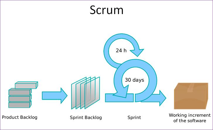 Как понять, что Agile работает - 19