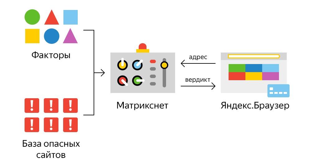 От черного списка до машинного обучения. Антифишинг в Яндекс.Браузере - 7