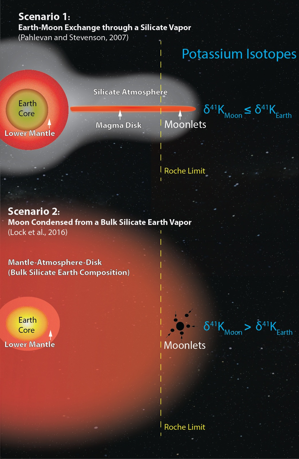 Плоть от плоти: Луна, вероятно, образовалась из первичной мантии древней Земли - 2