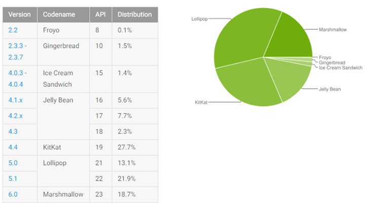 Android Marshmallow занимает 18,7% рынка