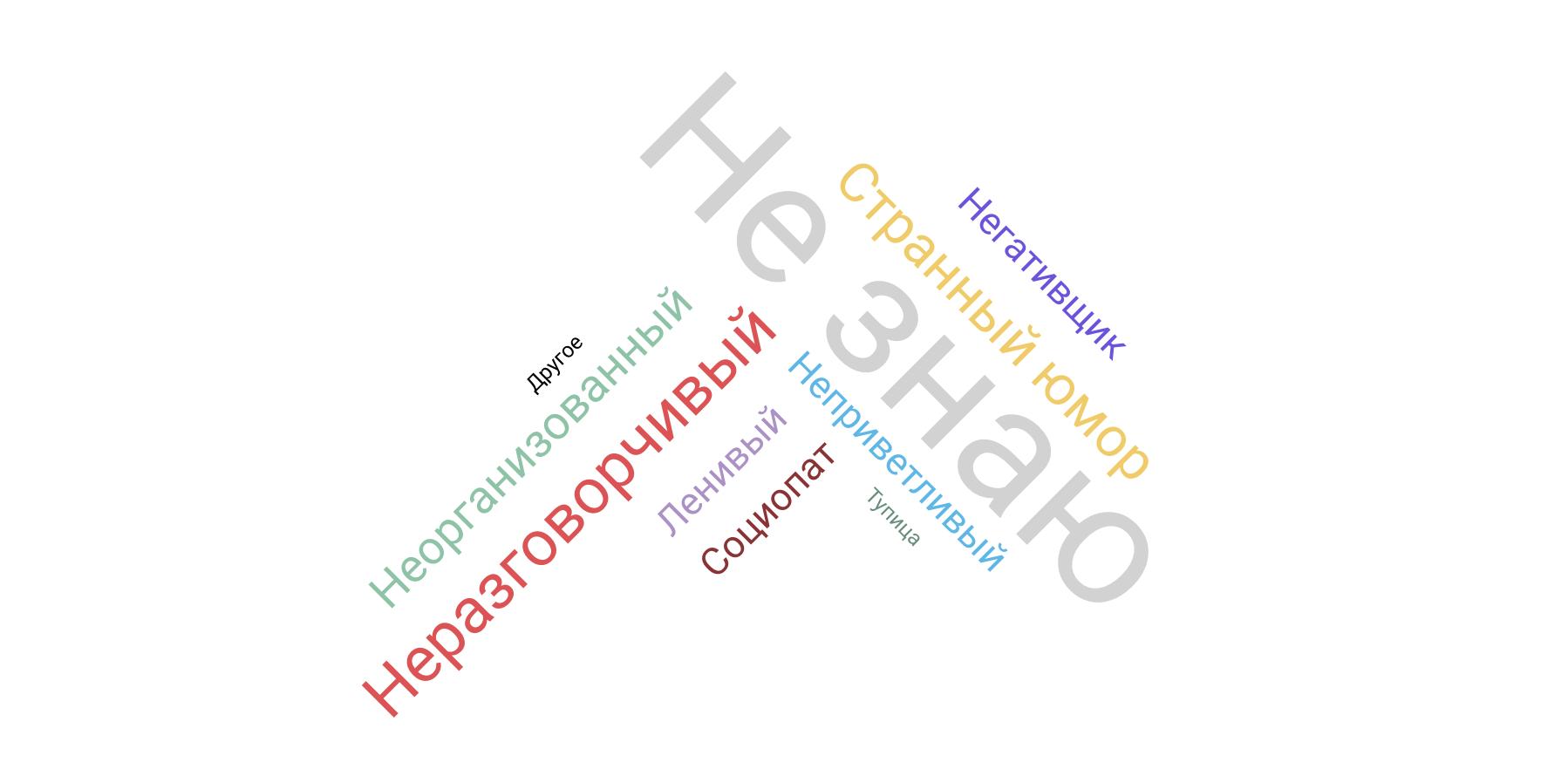 Насколько разработчики конфликтные — инфографика по результатам опроса на «Моем круге» - 12