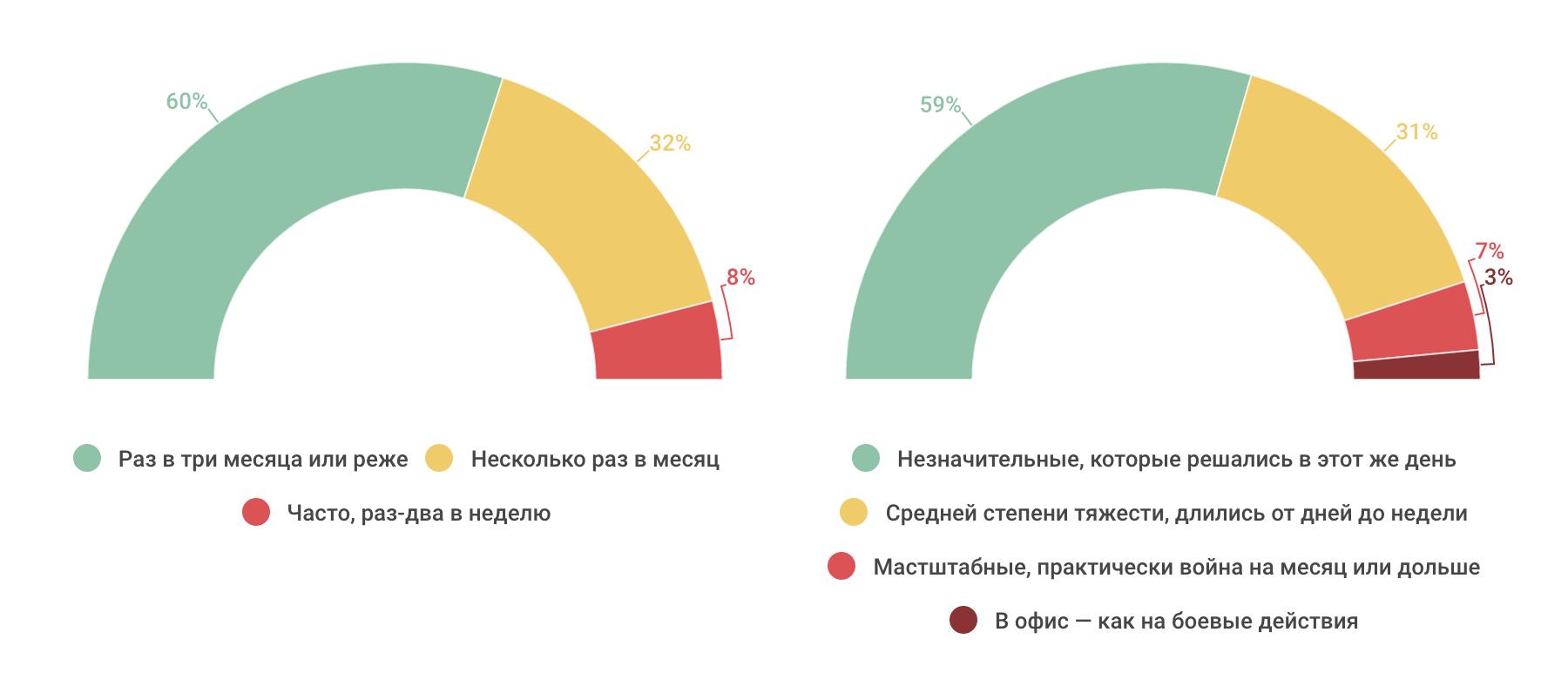 Насколько разработчики конфликтные — инфографика по результатам опроса на «Моем круге» - 4