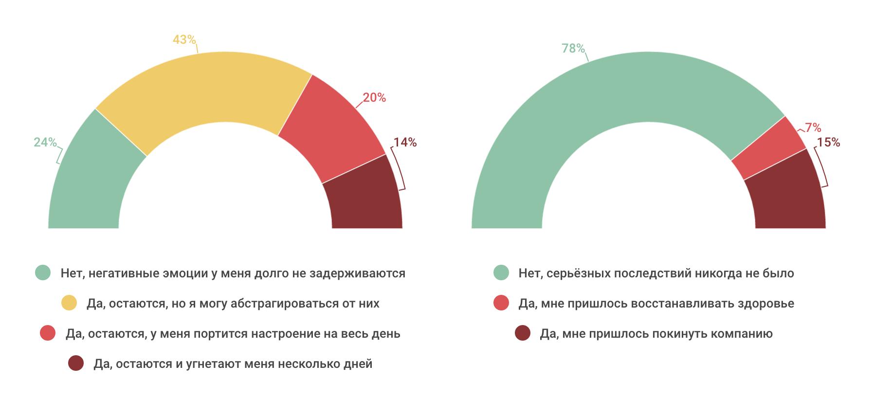 Насколько разработчики конфликтные — инфографика по результатам опроса на «Моем круге» - 5
