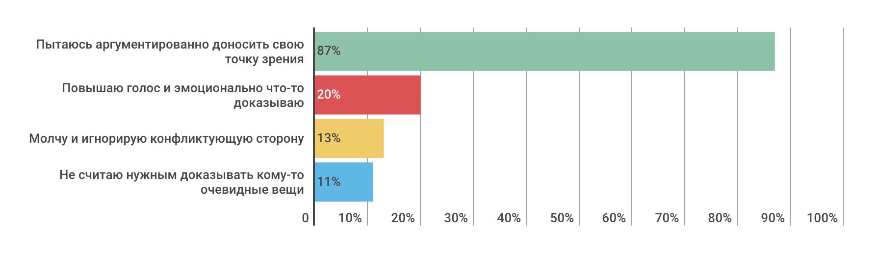 Насколько разработчики конфликтные — инфографика по результатам опроса на «Моем круге» - 6