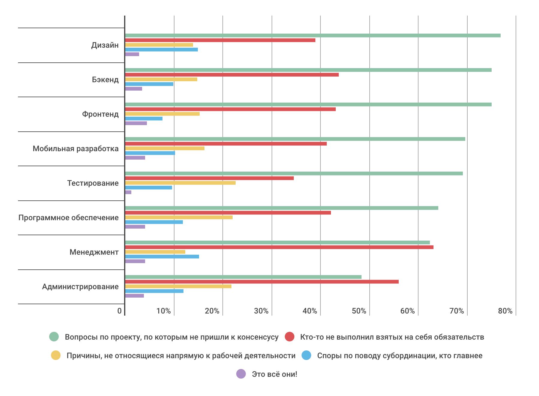 Насколько разработчики конфликтные — инфографика по результатам опроса на «Моем круге» - 8