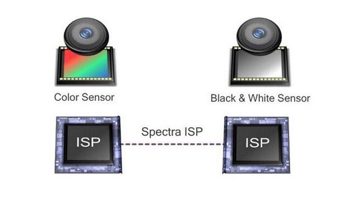 Технология Qualcomm Clear Sight сделает снимки с двойных камер лучше