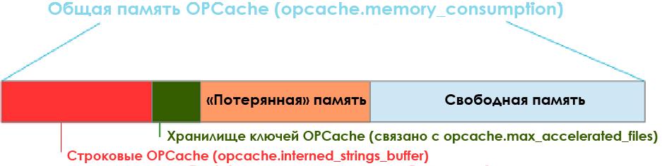 Обзор расширения OPCache для PHP - 14